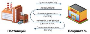 edi_map